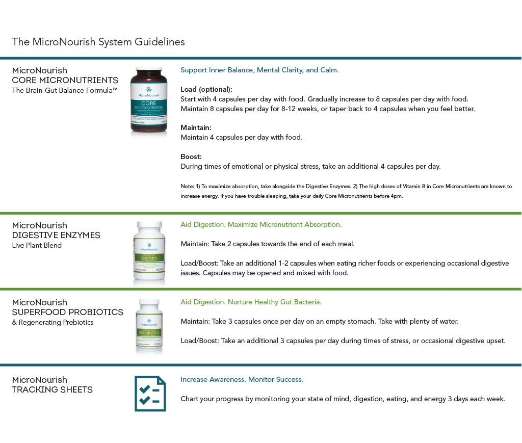 Micronutrients-Probiotics-Prebiotics-Enzymes